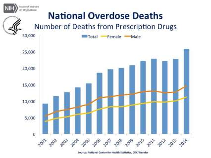 cdc-us-overdose-deaths-2014 jr-1