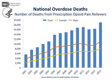 cdc-us-overdose-deaths-2014 jr-2